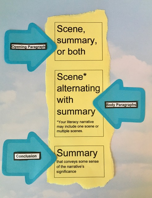 Illustration of narrative essay structure.